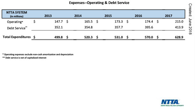 Expenses Operating Debt Service