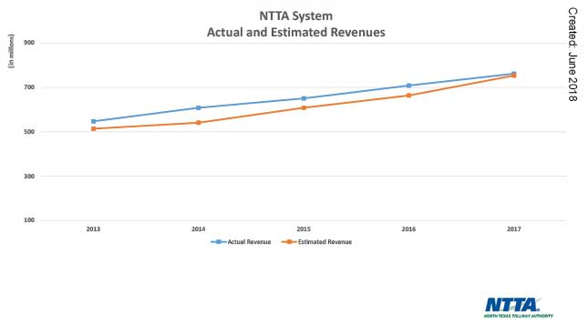 NTTA System Actual and Estimated Transactions