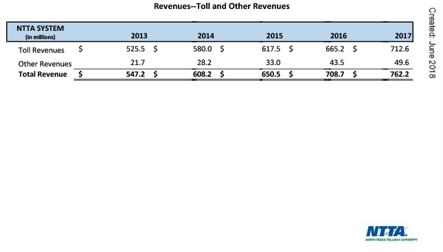 Revenues Toll and Non Operating